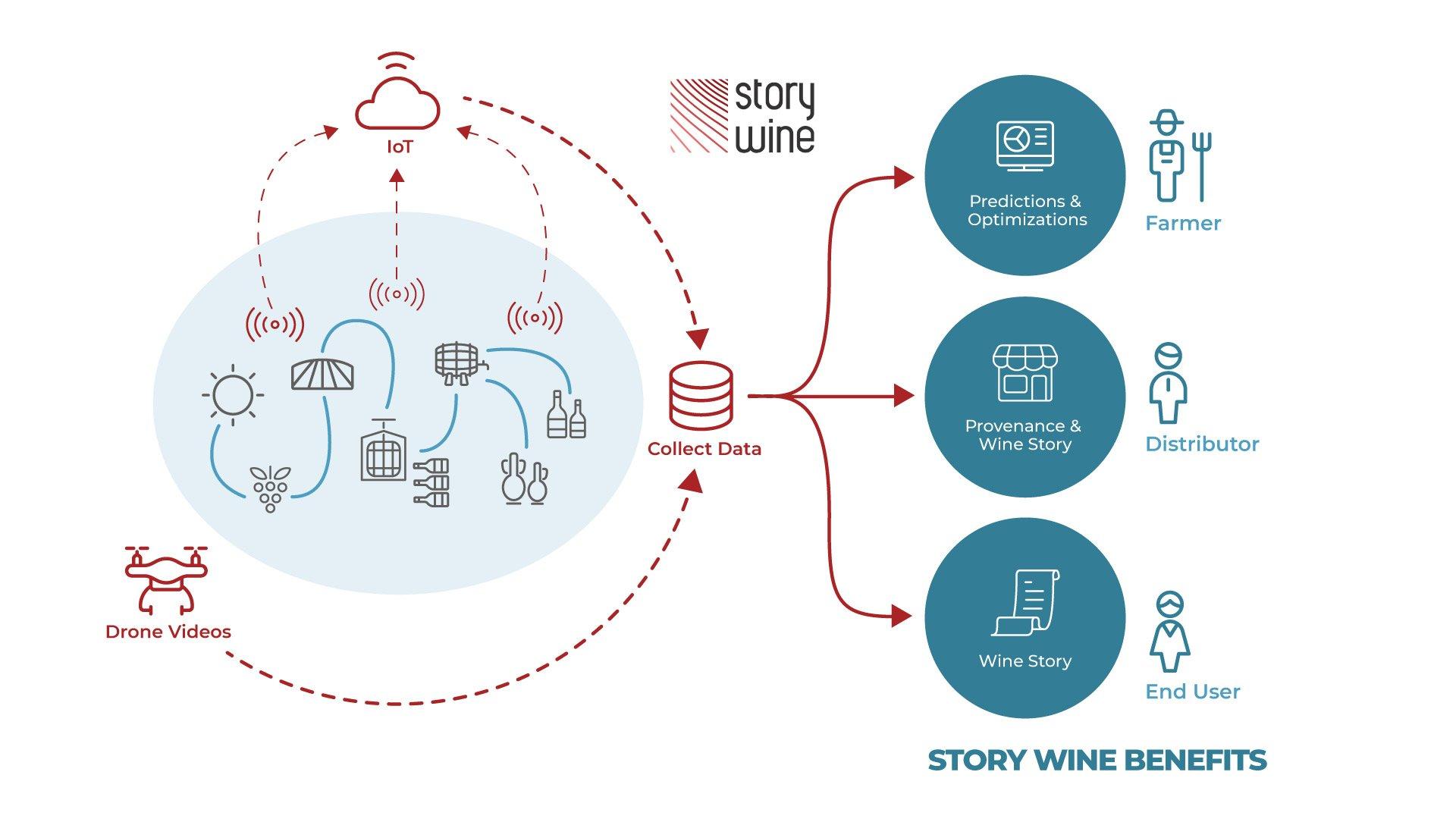 STORY_WINE_site_diagram