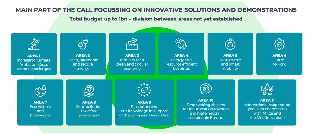 Horizon 2020 - H2020 European Green Deal Call