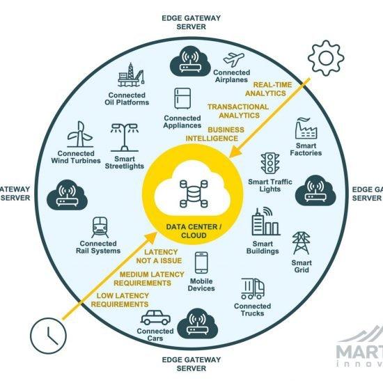 Meet on the edge, Iot Martel innovate